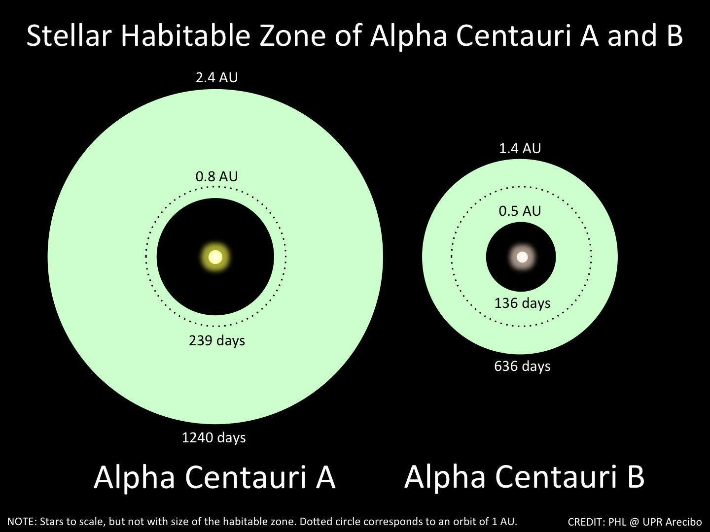 A Planetary System Around Our Nearest Star is Emerging - Planetary