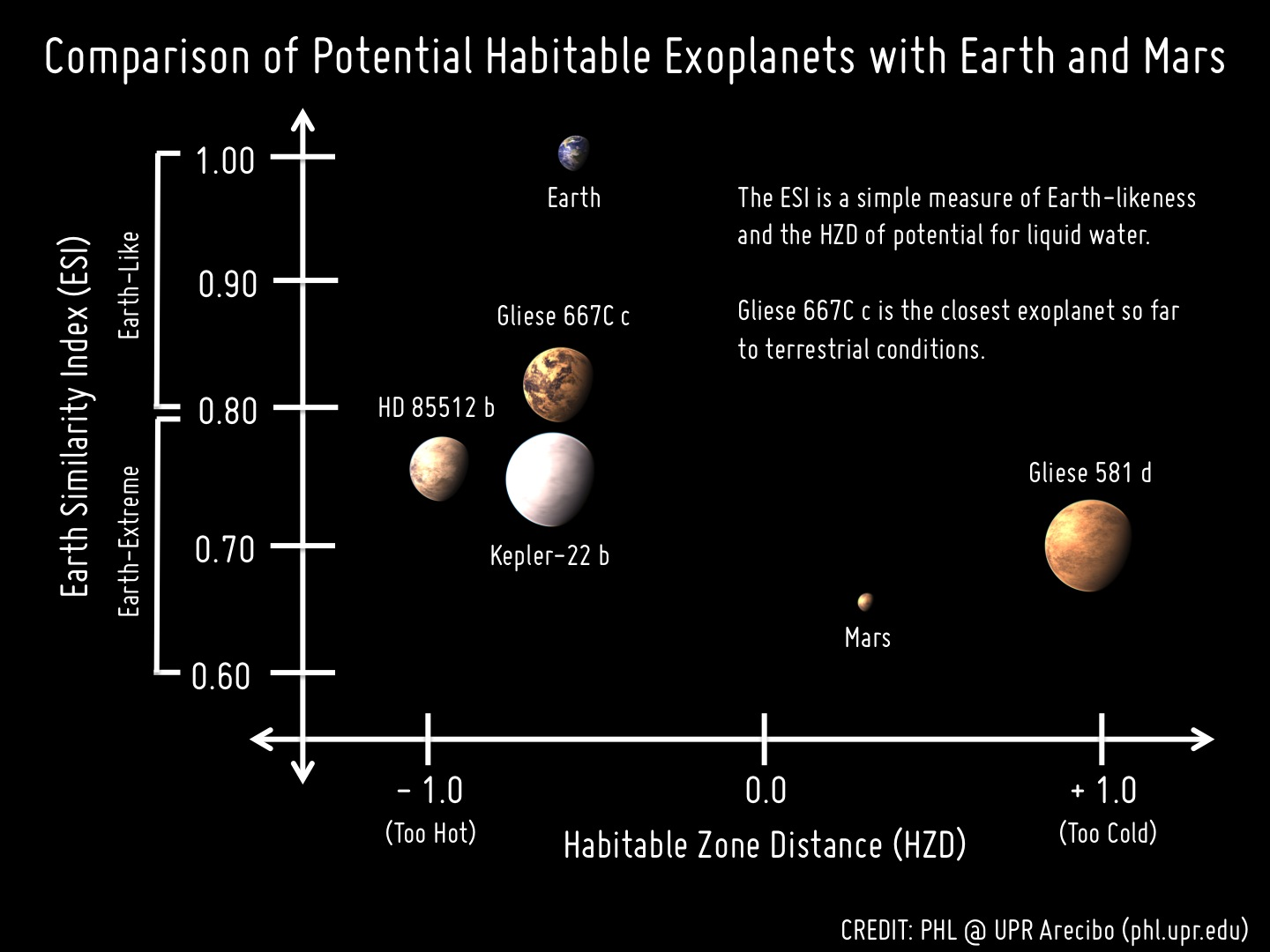 La verità dell'universo Gliese667Cc_Comparison