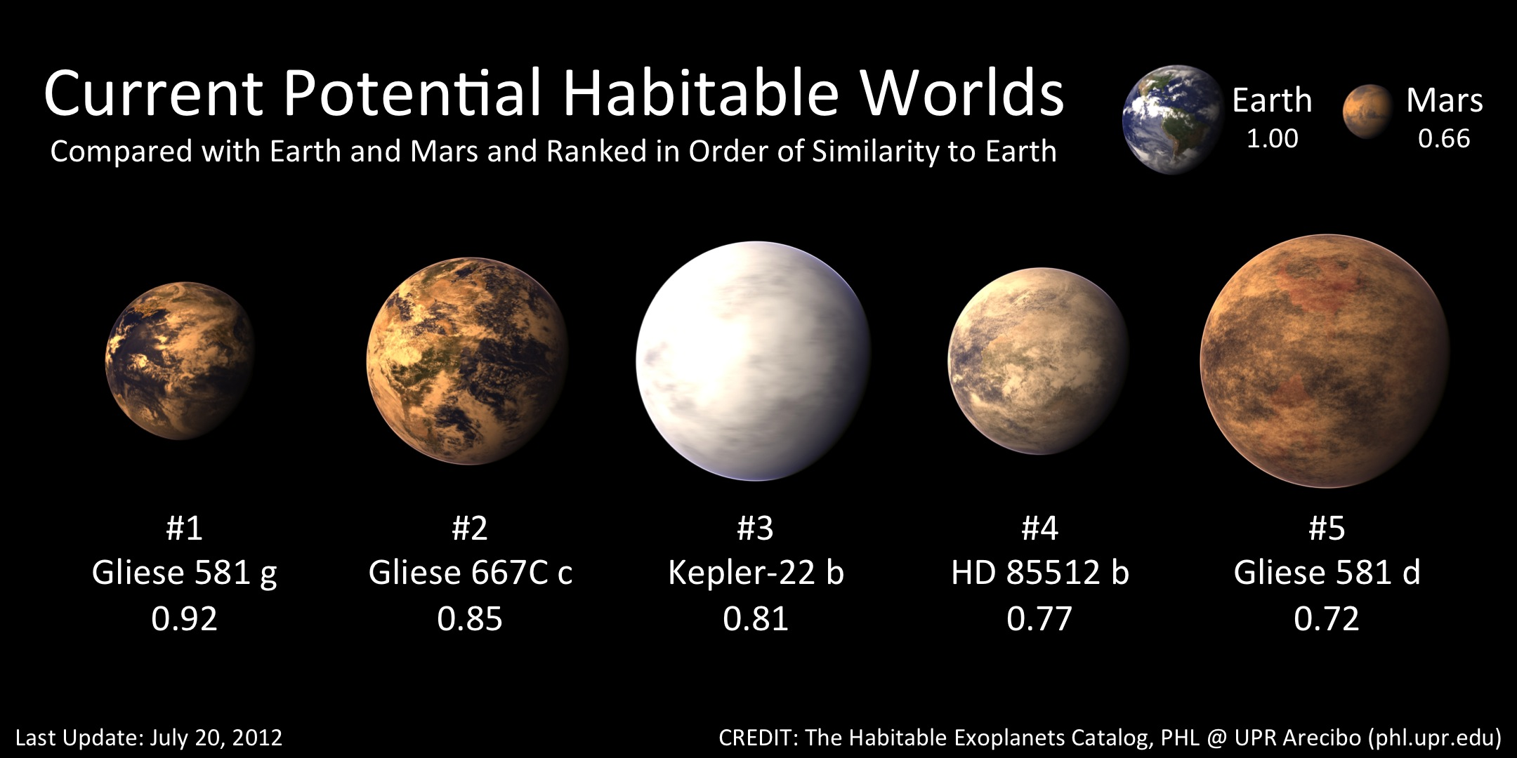 Gliese 581 G habitable