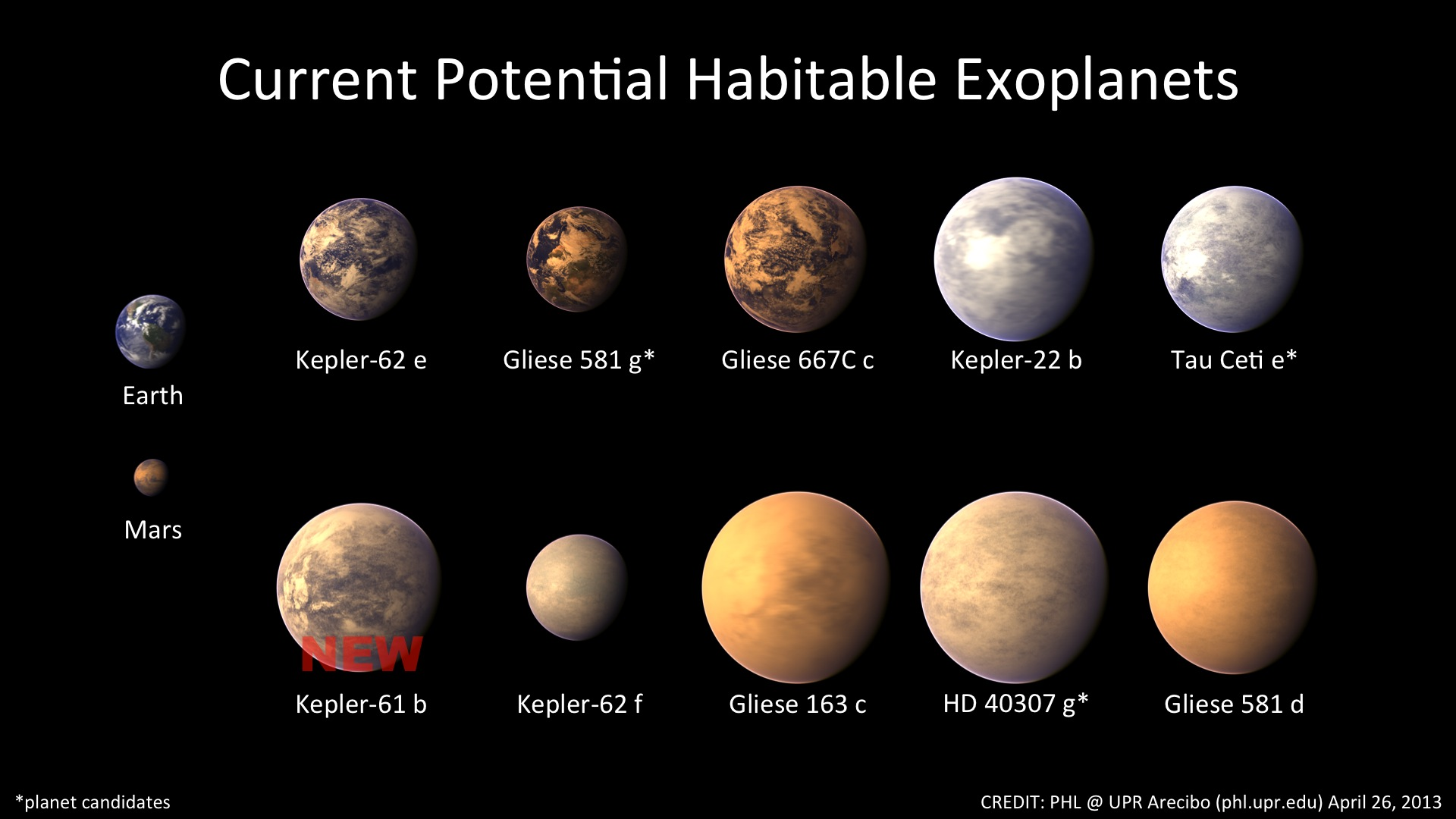 ten potentially habitable exoplanets now planetary