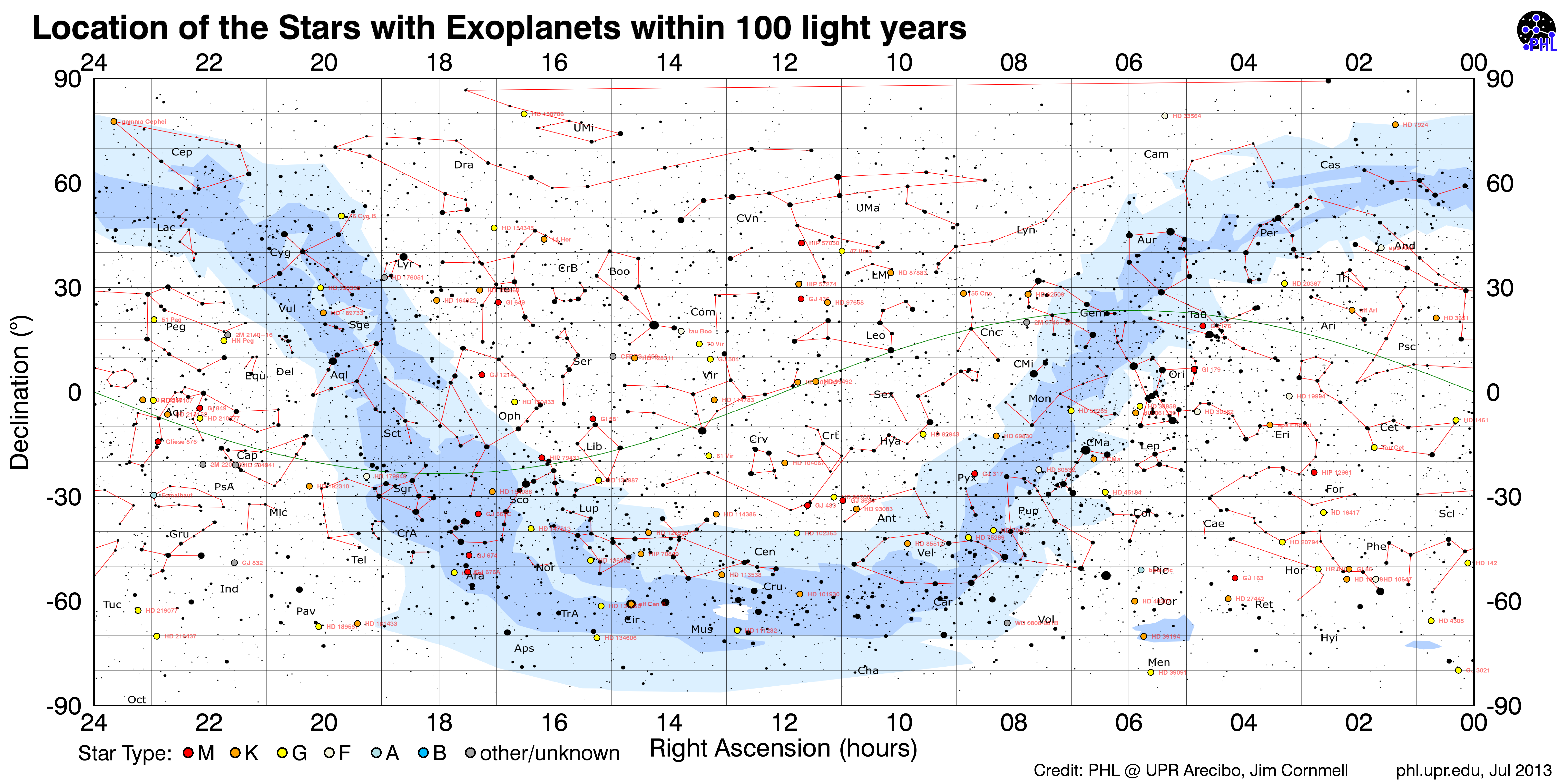Map of Nearby Stars with Exoplanets  Planetary Habitability