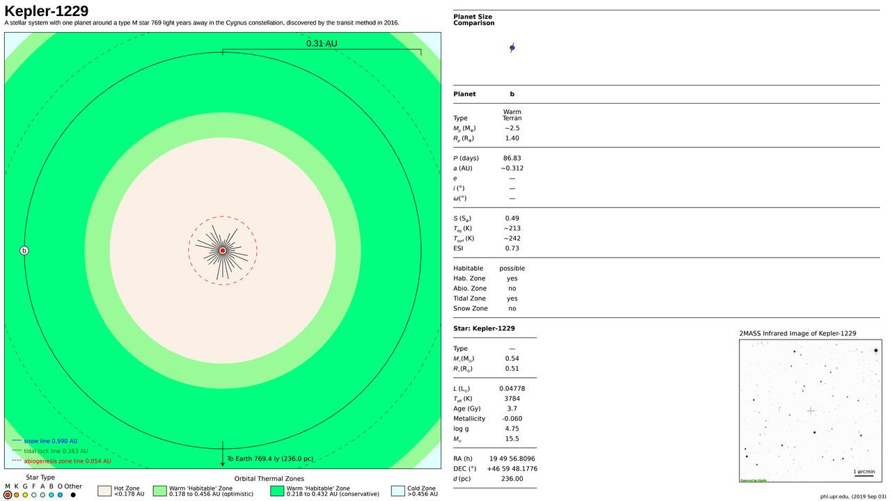Kepler-1229