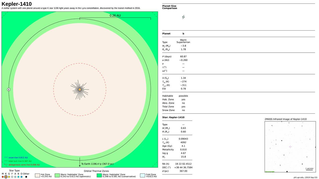 Kepler-1410