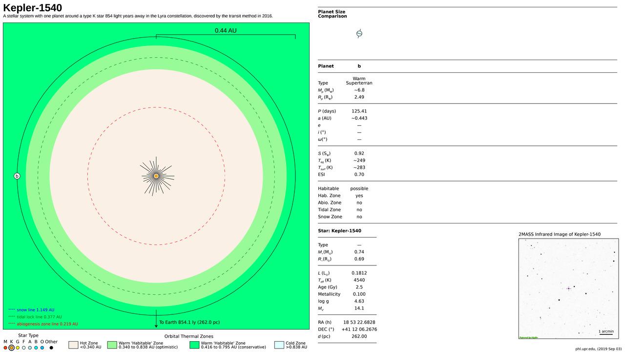 Kepler-1540
