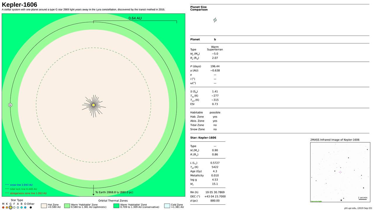 Kepler-1606