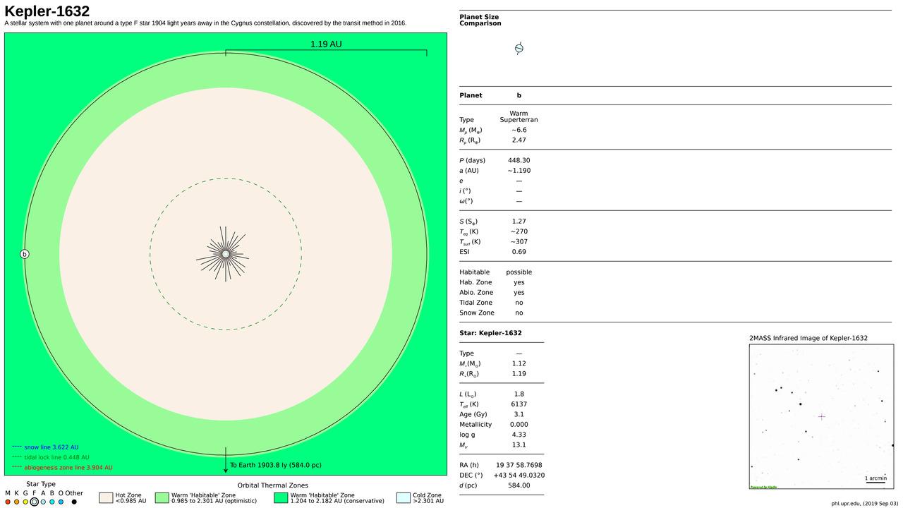 Kepler-1632