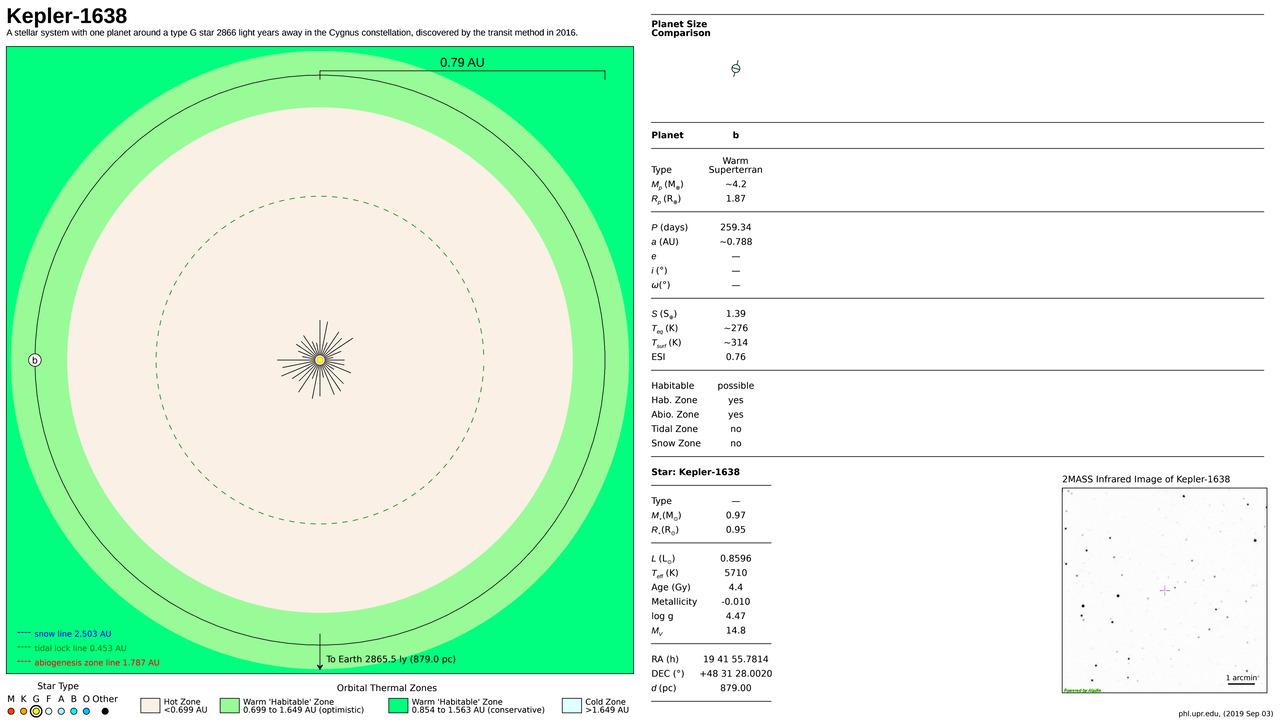 Kepler-1638