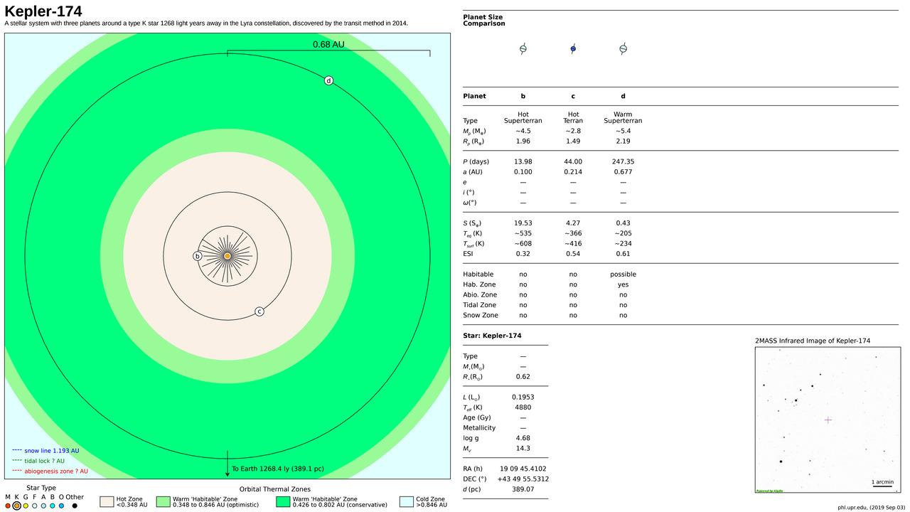 Kepler-174