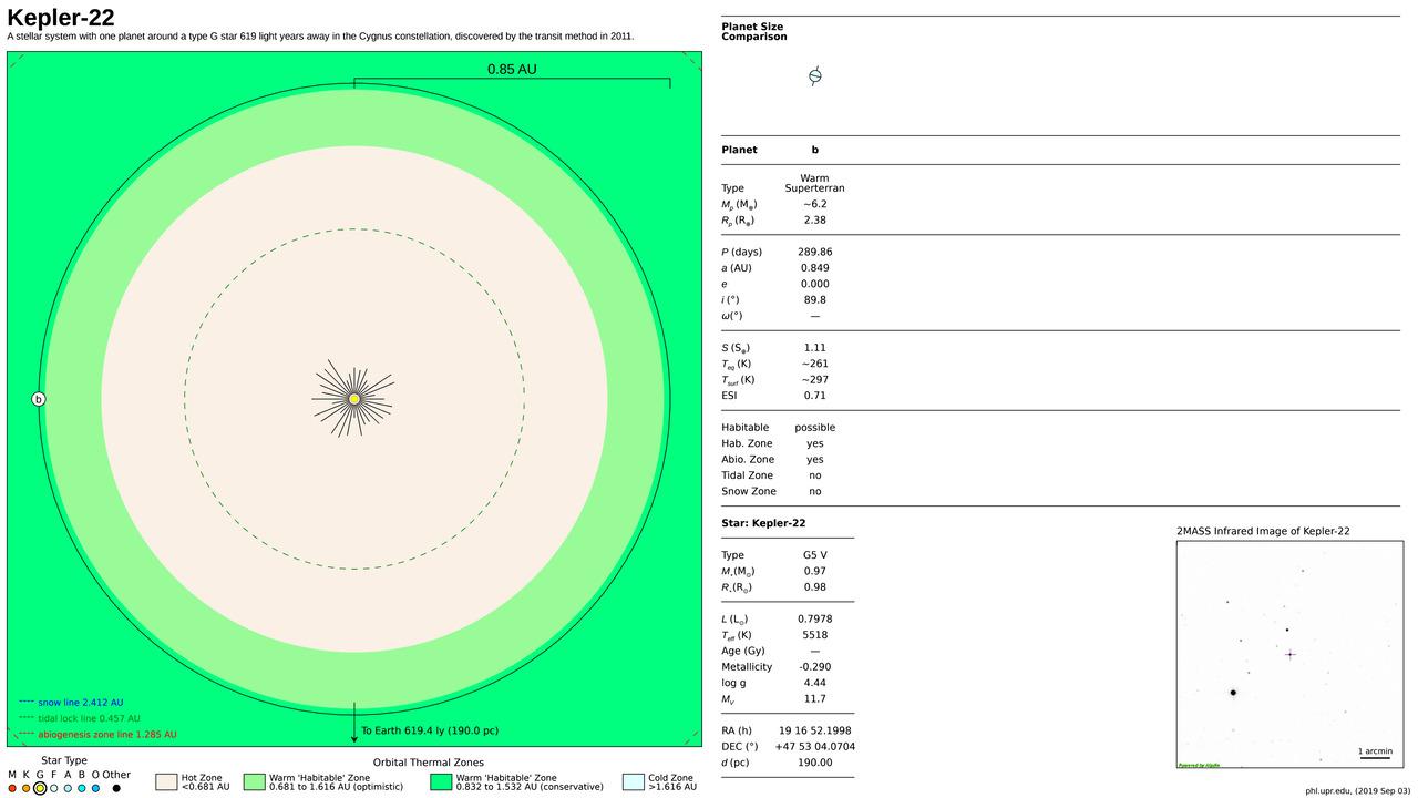 Kepler-22