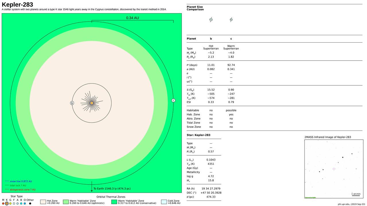 Kepler-283