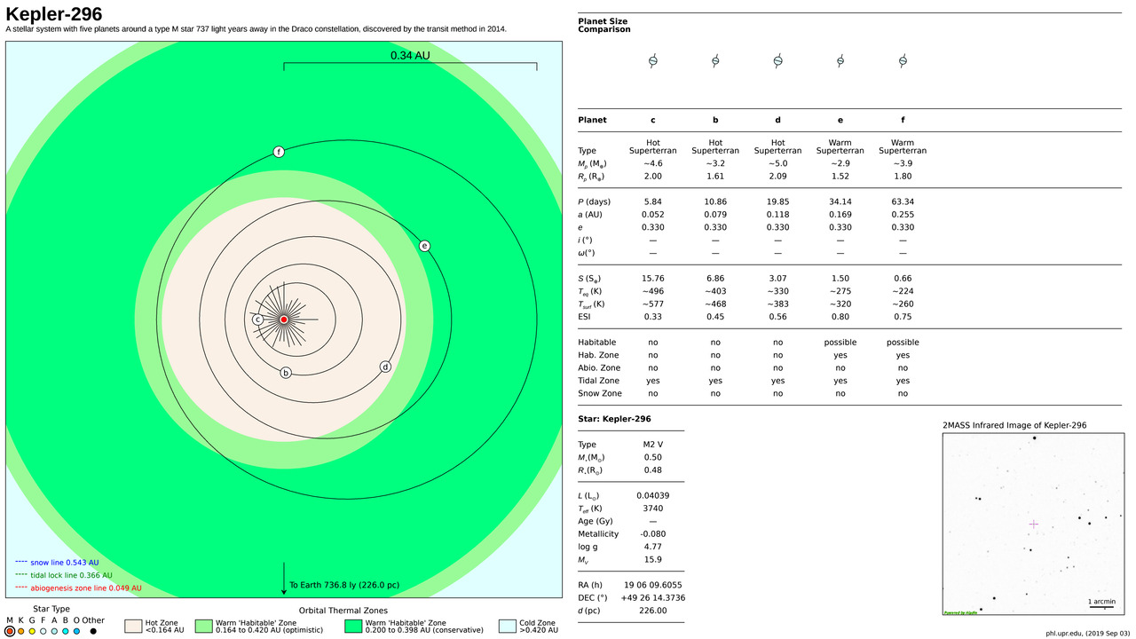 Kepler-296