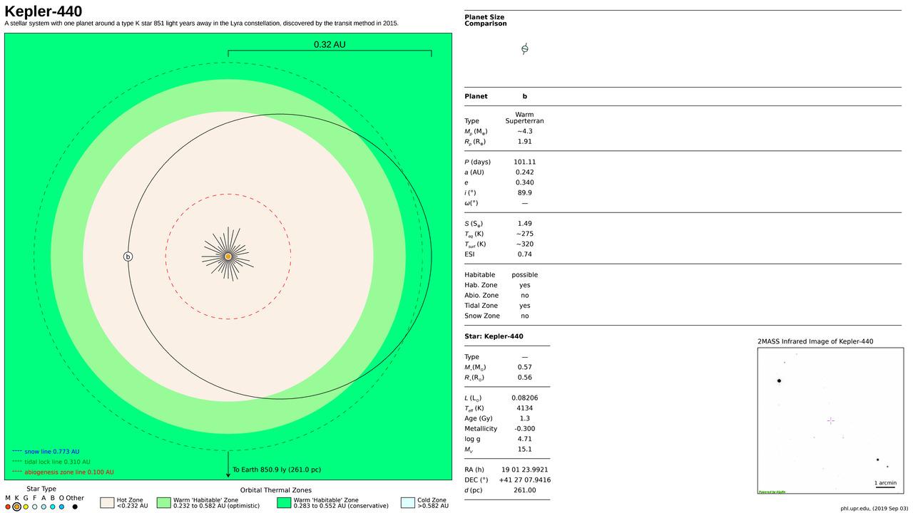 Kepler-440