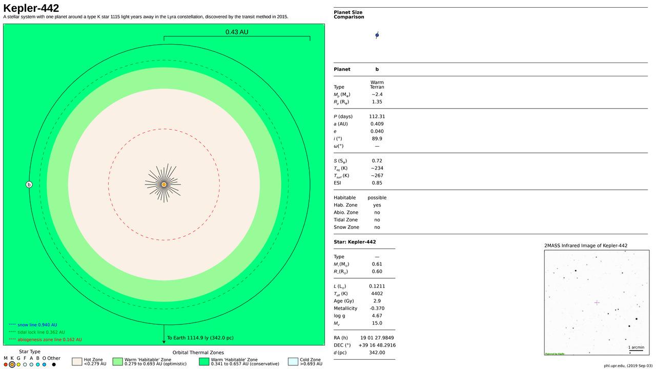 Kepler-442