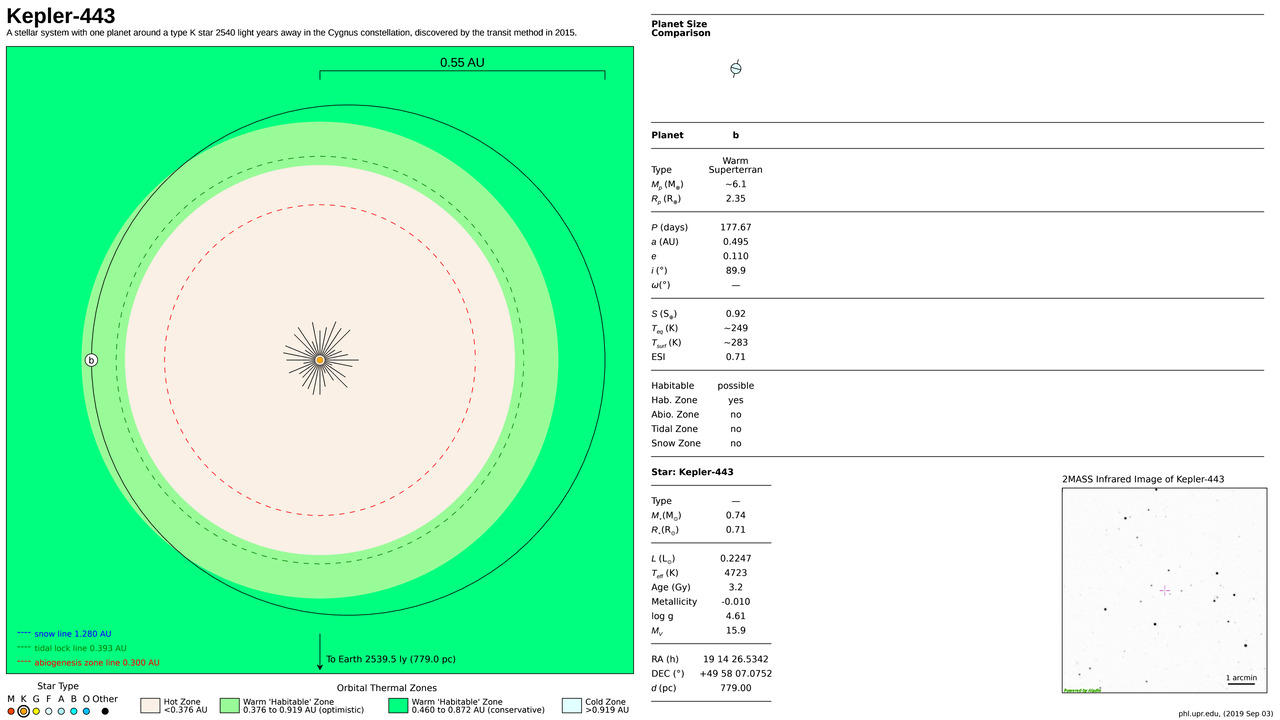 Kepler-443