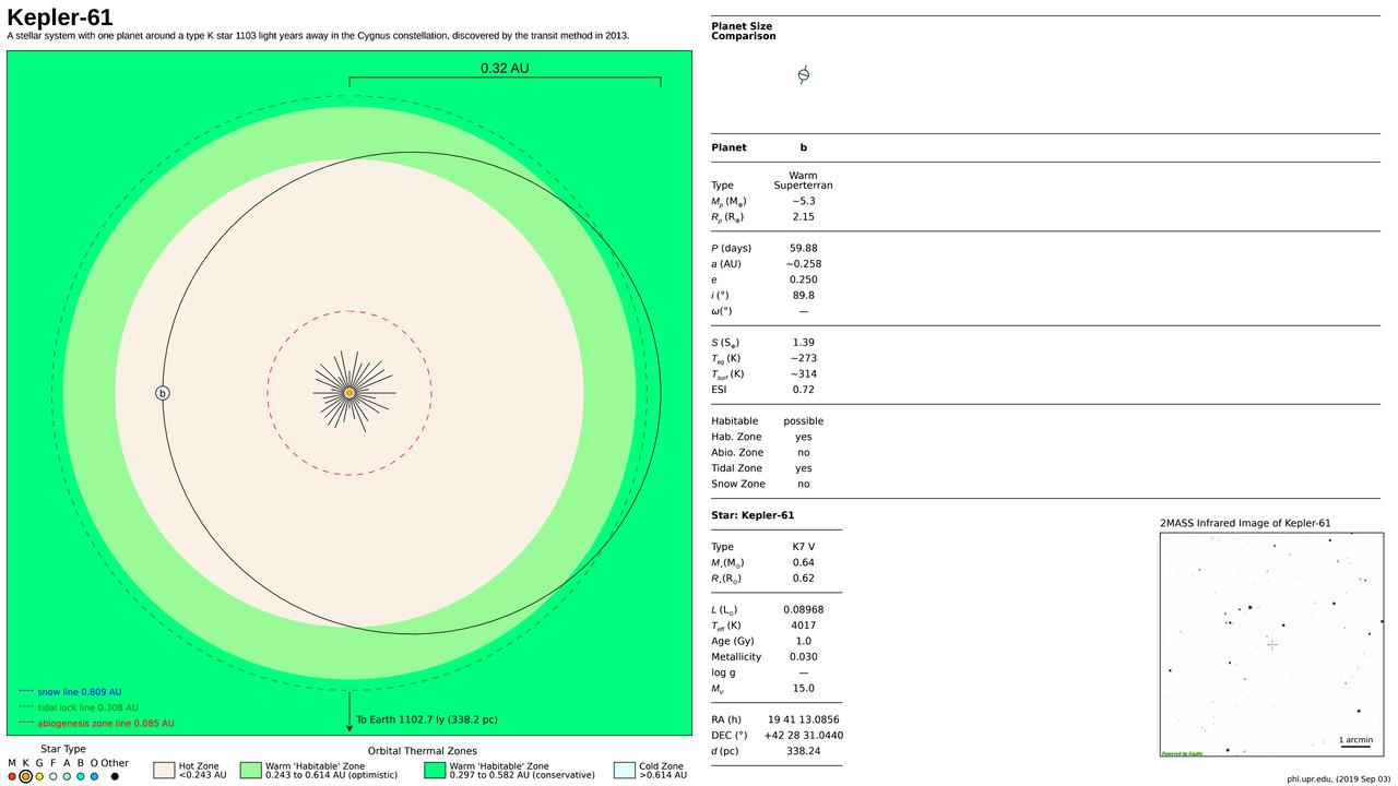 Kepler-61