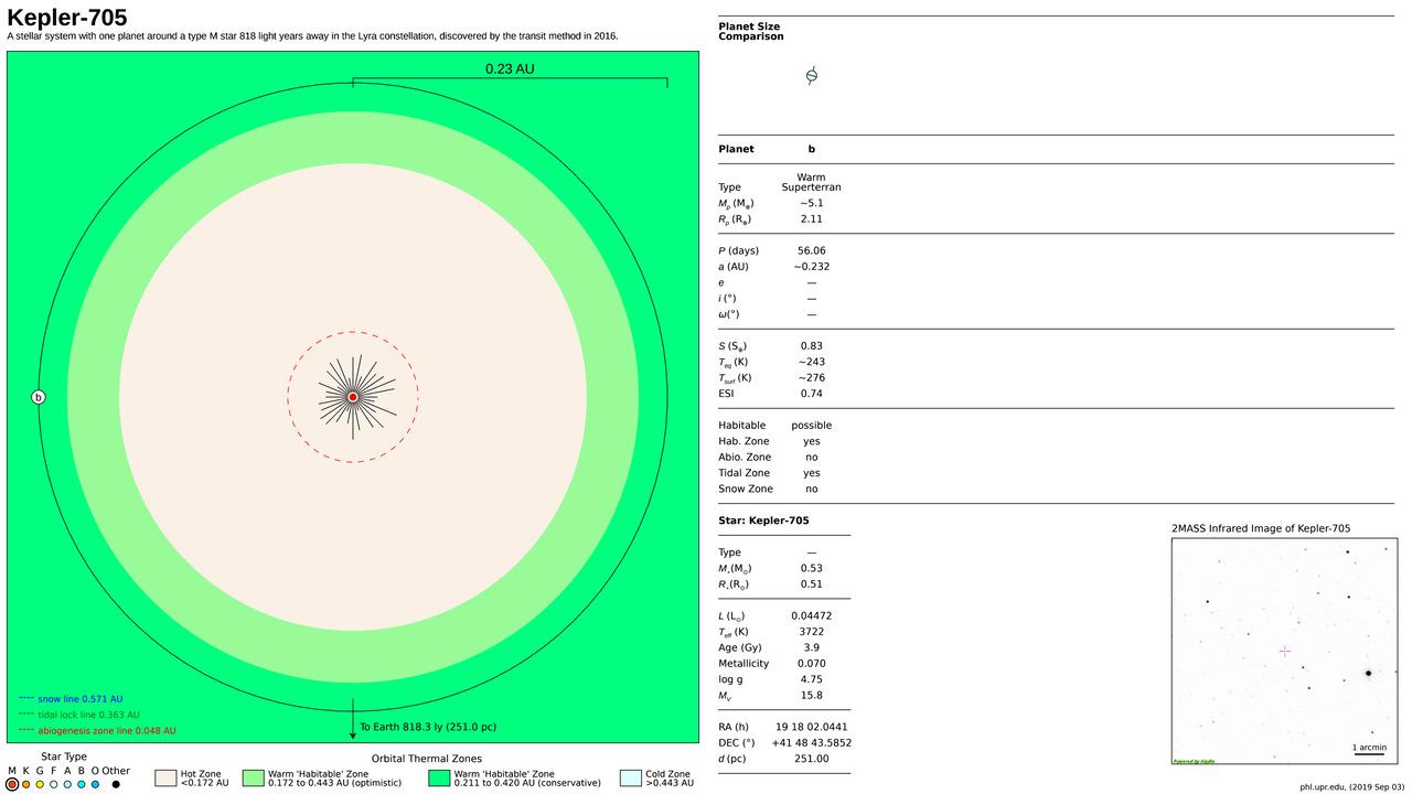 Kepler-705