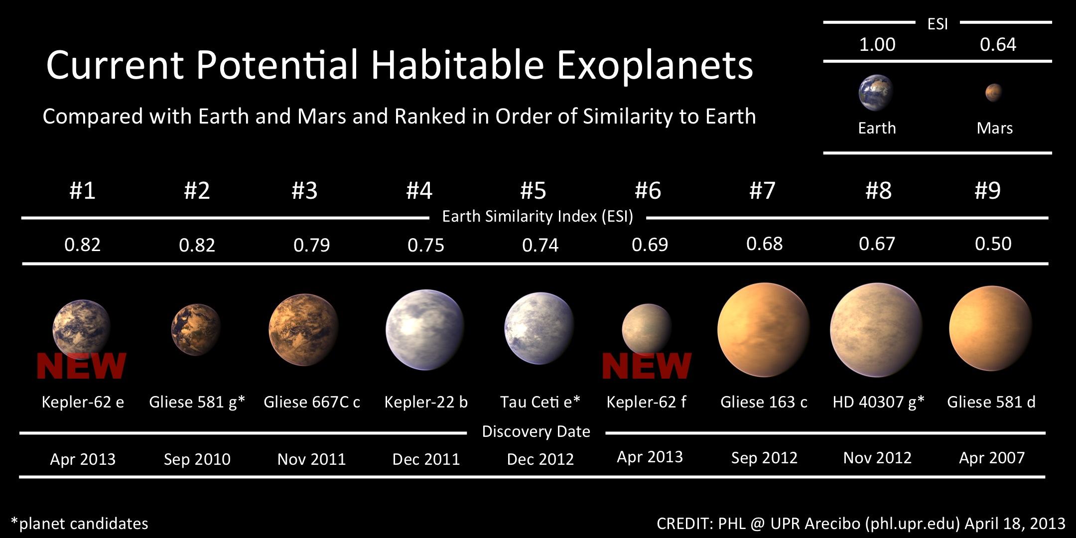 Awesome NASA Kepler Discovers New Potentially Habitable Exoplanets   Planetary  Habitability Laboratory @ UPR Arecibo