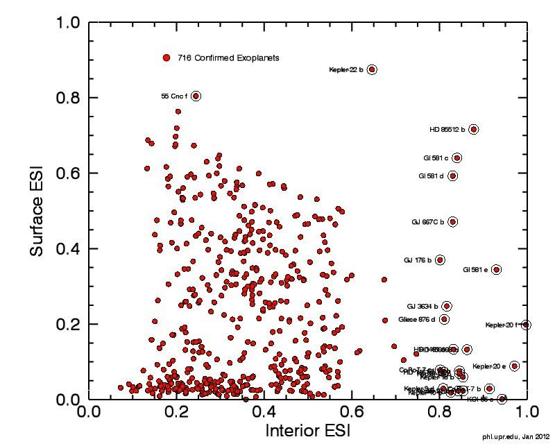 Habitable Exoplanet Confirmed 716 Confirmed Exoplanets