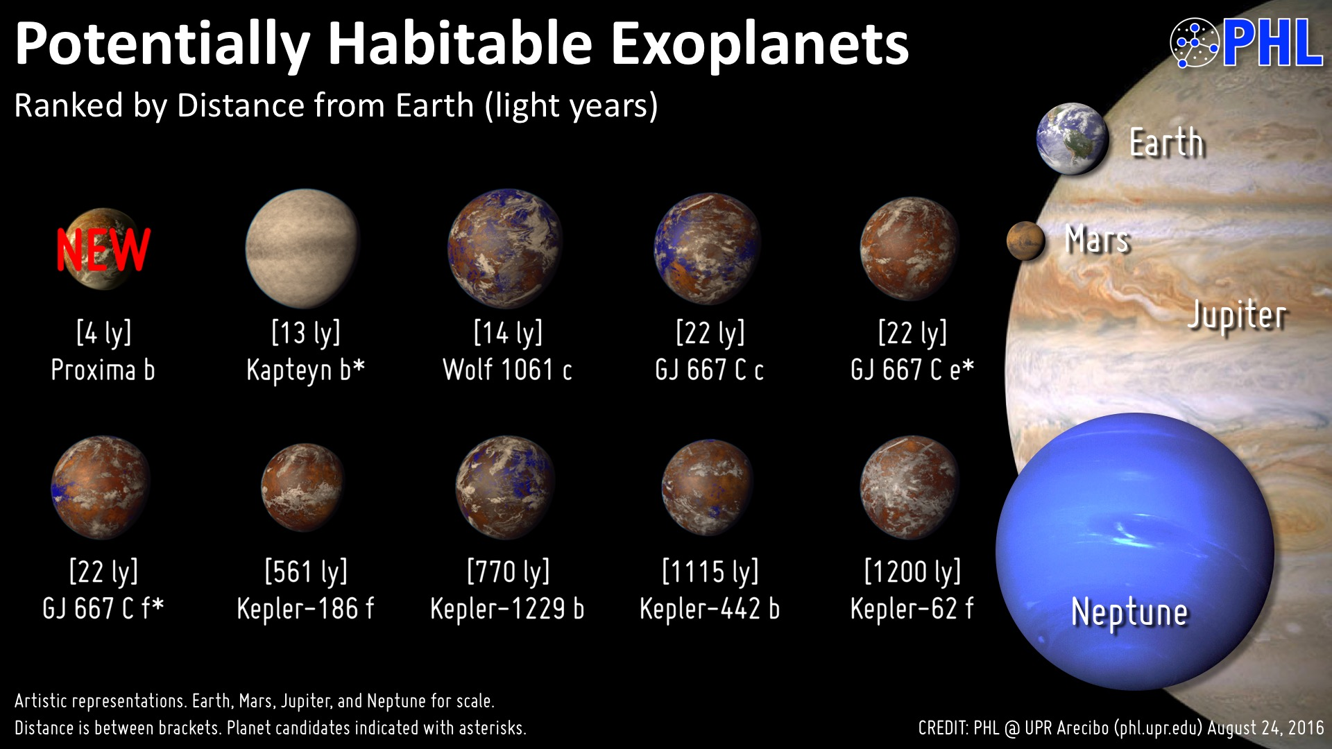 A Potentially Habitable World in Our Nearest Star ...