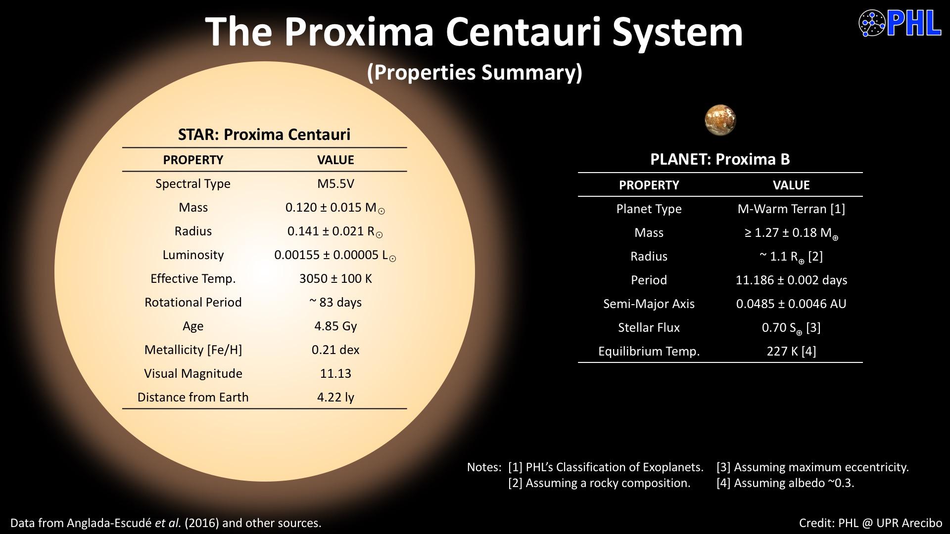 http://www.hpcf.upr.edu/~abel/phl/proxb/images/proxima_system.jpg