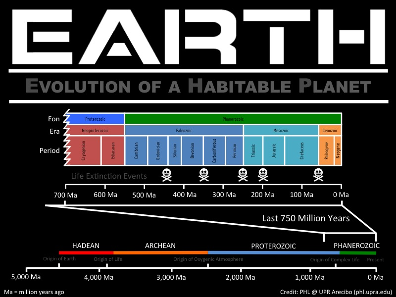 Earth: Evolution of a Habitable Planet (Animated Poster)